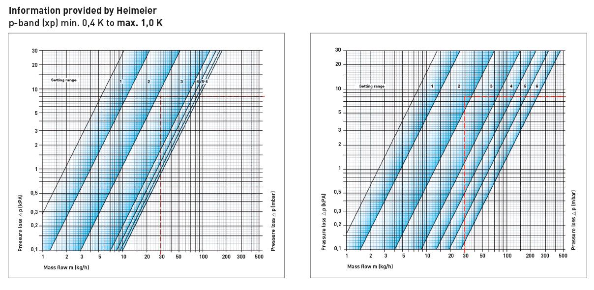 pressure_drop_chart